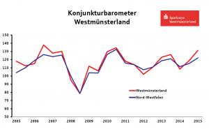 Konjunkturbarometer WML