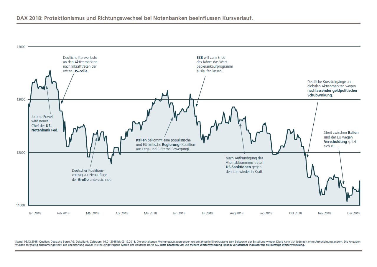 Die Kursschwankungen in 2018 wurden entscheidend vom Richtungswechsel bei den Notenbanken ausgelöst. Jahrelang haben die Notenbanken nach der Finanzkrise den Volkswirtschaften unter die Arme gegriffen. Dieser Großeinsatz ist nicht mehr notwendig. In den USA steigen die Zinsen, in Europa abgeschwächt in den nächsten Jahren auch. Liquidität wird nicht mehr in die Märkte gepumpt, sondern daraus abgesaugt. Das veränderte die Bewertung von Aktien und Anleihen. Weiterhin bestimmte die Handelspolitik die Märkte in 2018. Wenngleich die Konjunktur bislang wenig beeinträchtigt wurde, verminderte der Protektionismus doch wegen der Belastung der Unternehmensgewinne das Kurspotenzial an den Aktienmärkten. Die enttäuschenden Ergebnisse des Anlagejahrs 2018 müssen allerdings in Zusammenhang mit den sehr guten Ergebnissen in den Vorjahren gesehen werden. Der Finanzmarkt muss Atem holen.